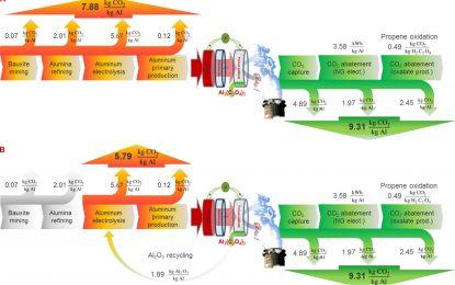 Generar electricidad útil a partir de la captura de dióxido de carbono