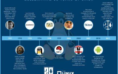 El impacto de las comunidades abiertas en la evolución del proyecto Linux
